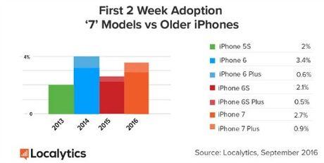 iPhone 7 va iPhone 7 Plus dat muc tang truong nhanh chong - Anh 1