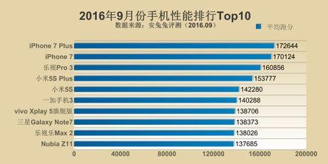 Xep hang Antutu thang 9/2016: 1-iPhone, 2-LeEco, 3-Xiaomi - Anh 1