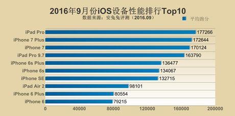 Xep hang Antutu thang 9/2016: 1-iPhone, 2-LeEco, 3-Xiaomi - Anh 2