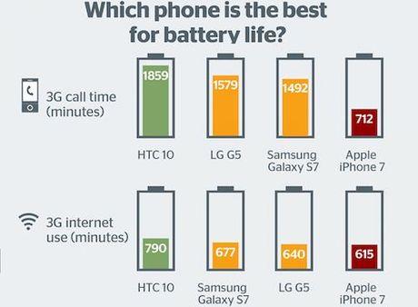 Pin iPhone 7 thua xa HTC 10, Galaxy S7 - Anh 1