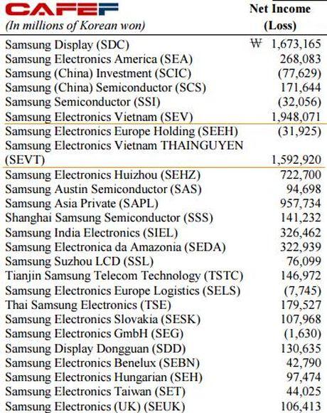 Samsung tao viec lam cho Viet Nam, doi lai chung ta tro thanh thien duong giup tap doan Han Quoc ne vai ti USD tien thue - Anh 3