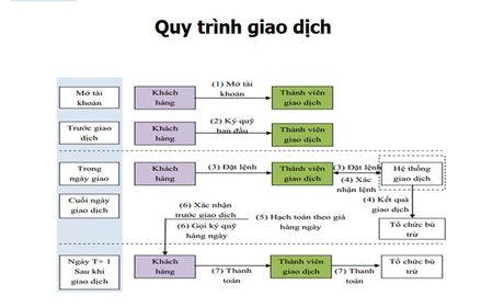 4 buoc de tham gia san choi hap dan cua TTCK Phai sinh - Anh 2