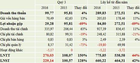 Doanh thu tai chinh tang dot bien, CII (me) bao lai 230 ty dong trong quy 3/2016 - Anh 2