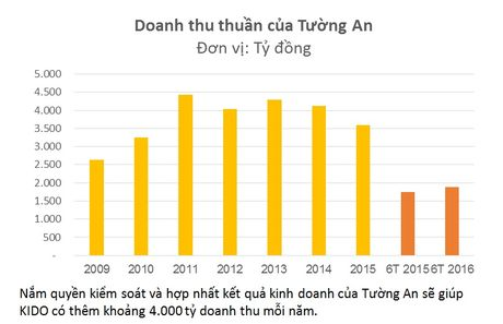 CEO KIDO Tran Le Nguyen duoc bau lam Chu tich cua Dau an Tuong An - Anh 2