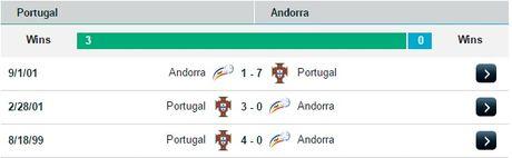 01h45 ngay 08/10, Bo Dao Nha vs Andorra: Lay lai hinh anh - Anh 3