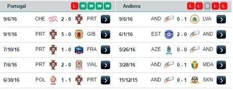 01h45 ngay 08/10, Bo Dao Nha vs Andorra: Lay lai hinh anh - Anh 4