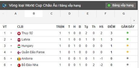 01h45 ngay 08/10, Bo Dao Nha vs Andorra: Lay lai hinh anh - Anh 7