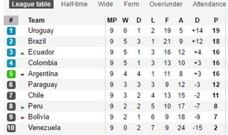 Khong Messi, Argentina bi Peru cam chan day kich tinh - Anh 2