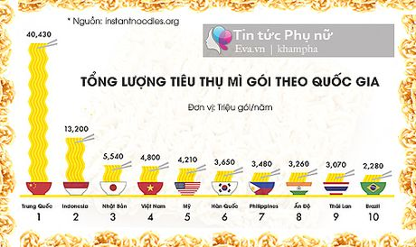 "Chuyen chua biet ve mi an lien ""than thanh"" va cach nau mi dam bao suc khoe - Anh 4"