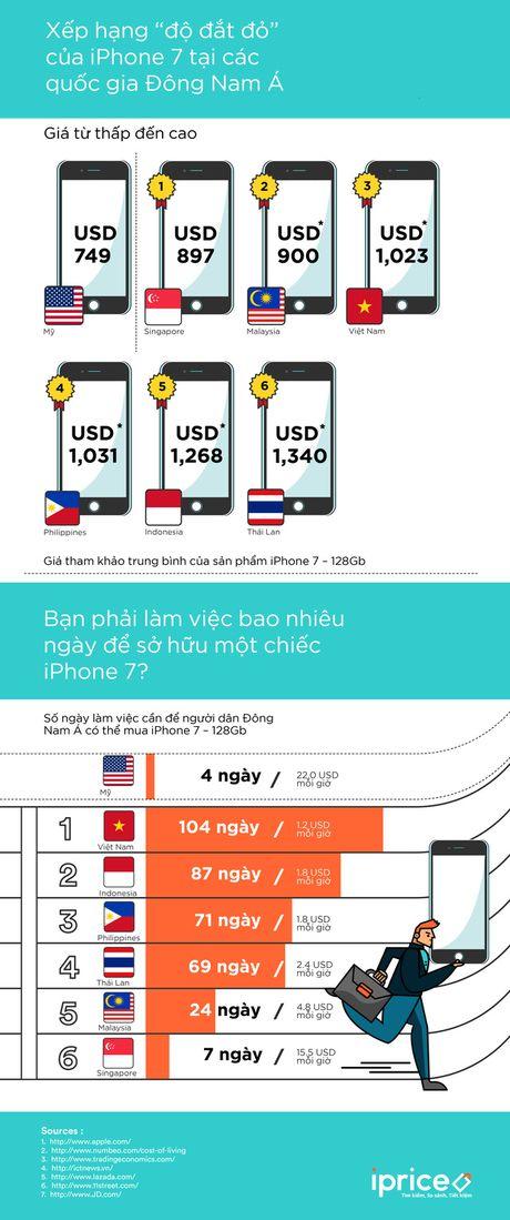 Nguoi Singapore mat 7 ngay lam viec de mua iPhone 7, nguoi Viet mat toi 104 ngay - Anh 2