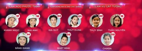 Giong hat Viet nhi liveshow 4: Vu Cat Tuong noi loi chia tay voi 'thien than lai' Chiara Falcone - Anh 1