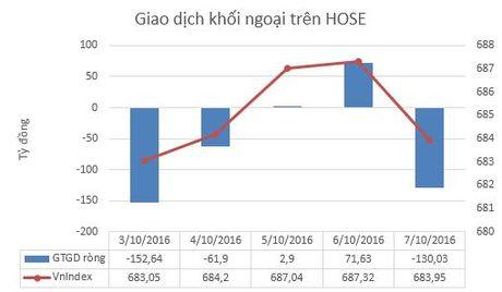 """Tuan 3-7/10: Khoi ngoai day manh ban rong, VnIndex """"hut hoi"""" truoc nguong 690 diem - Anh 2"""