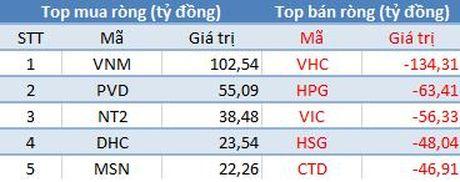 """Tuan 3-7/10: Khoi ngoai day manh ban rong, VnIndex """"hut hoi"""" truoc nguong 690 diem - Anh 3"""