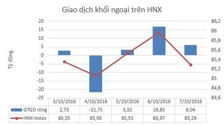 """Tuan 3-7/10: Khoi ngoai day manh ban rong, VnIndex """"hut hoi"""" truoc nguong 690 diem - Anh 4"""