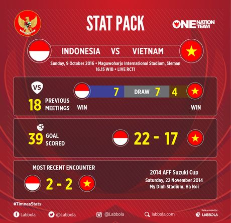 Dan 2 ban, DT Viet Nam van khong the thang Indonesia - Anh 9