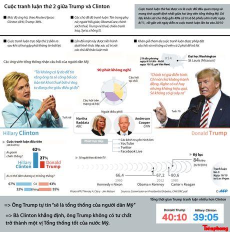 Toan canh cuoc tranh luan thu 2 giua Trump va Clinton - Anh 1