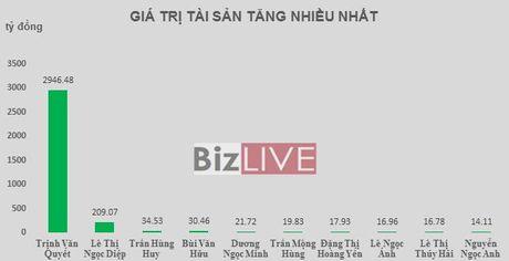 Top rich 3-7/10: Tai san cua ong Trinh Van Quyet but xa ong chu Hoa Phat - Anh 1