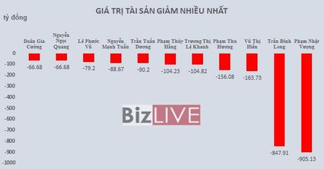 Top rich 3-7/10: Tai san cua ong Trinh Van Quyet but xa ong chu Hoa Phat - Anh 2