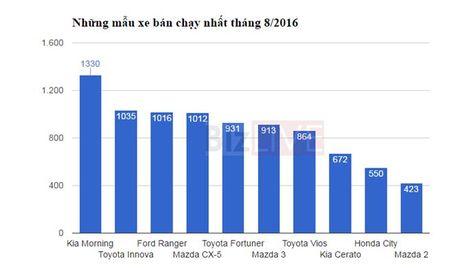 Mau xe ban chay thang 9/2016: Kia Morning tiep tuc giu vung ngoi vuong - Anh 2