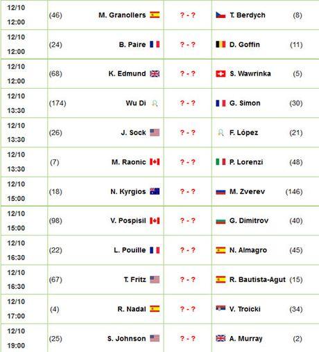 Shanghai Masters ngay 2: Manh me len, Nadal! - Anh 3