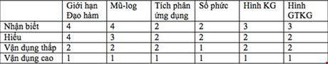 Day va hoc the nao de thi trac nghiem Toan? - Anh 1