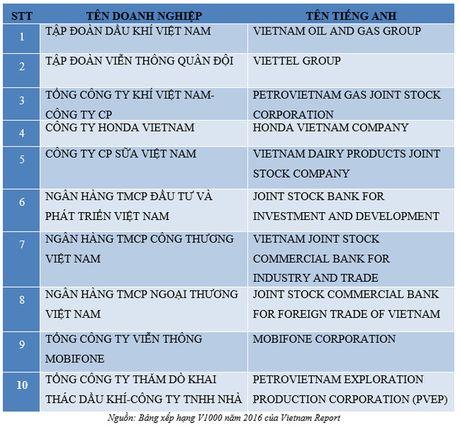 Vietnam Report cong bo nhung doanh nghiep dong thue nhieu nhat cho Nha nuoc - Anh 2