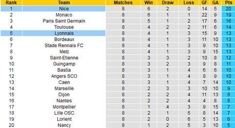 01h45 ngay 15/10, Nice vs Lyon: Bay cung Balotelli - Anh 3