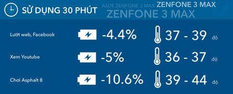Danh gia chi tiet thoi luong pin Asus Zenfone 3 Max: thap hon dang ke so voi Zenfone Max - Anh 2