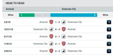21h00 ngay 15/10, Arsenal vs Swansea: Phao no lien hoan - Anh 2