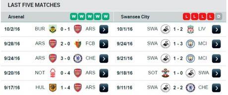 21h00 ngay 15/10, Arsenal vs Swansea: Phao no lien hoan - Anh 3
