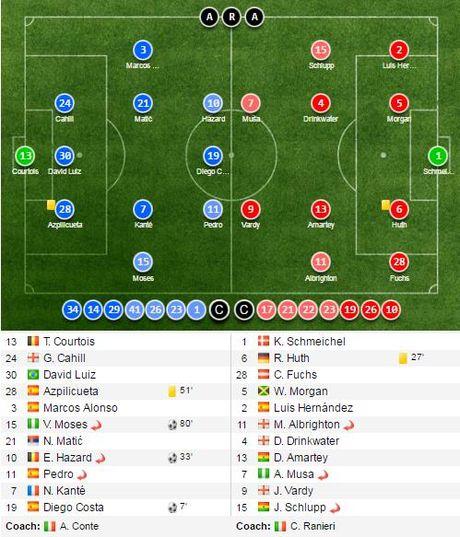 Vi sao Costa va Hazard gio 2 chu V an mung? - Anh 2