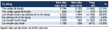 Sacombank: Ngon ngang sau sap nhap - Anh 1