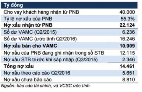 Sacombank: Ngon ngang sau sap nhap - Anh 2