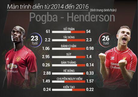 Henderson vs Pogba: Cuoc chien cua nhung so 8 tuong lai - Anh 4
