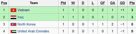 U19 Viet Nam hoa 1-1 truoc U19 UAE trong the tran mat nguoi - Anh 5