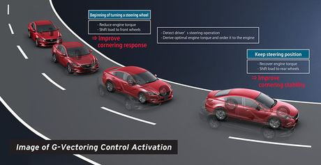 Khong con say xe voi Mazda 2 va CX-3 ban moi sap ra mat - Anh 5