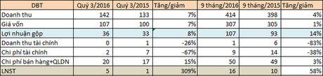 Duoc Ben Tre (DBT): Loi nhuan 9 thang tang 58% so voi cung ky nam 2015 - Anh 2
