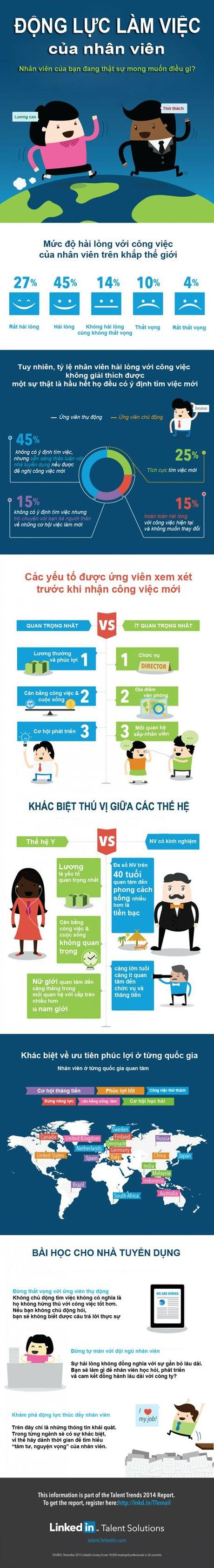 Infographic: Hieu ve dong luc lam viec cua nhan vien - Anh 2