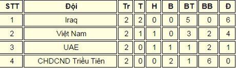 U19 Iraq vui dap Trieu Tien, U19 Viet Nam sang cua tu ket - Anh 2