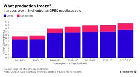 Iran tang san luong, thach thuc thoa thuan OPEC - Anh 1