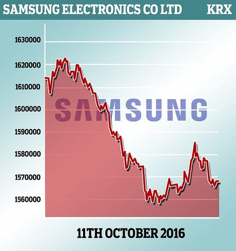 Scandal Samsung lan toi nha may rap pin cho Galaxy Note 7 o Viet Nam - Anh 14