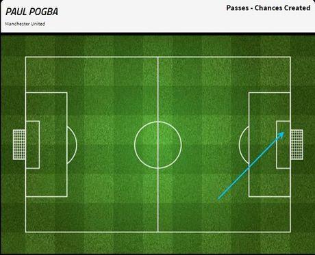 Pogba va 6 thong ke SIEU TE trong tran Man United hoa Liverpool - Anh 7