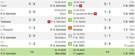 01h45 ngay 20/10, PSG vs Basel: Khong kho cho Cavani - Anh 2