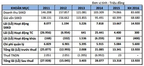 DHDCD bat thuong SGS: Erria A/S se ban thoa thuan toan bo 34,42% von - Anh 3