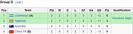 Trung Quoc thua be bang, roi giai U19 chau A trong that vong - Anh 2