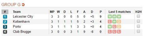 Leicester toan thang o Champions League, doi mat an phat vi phao sang - Anh 9