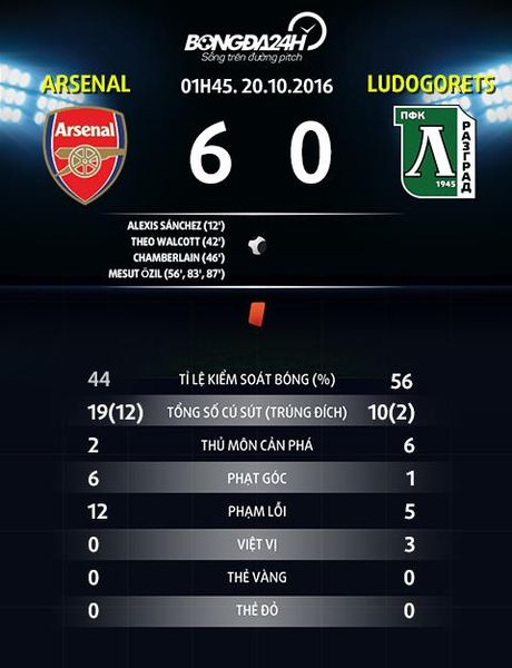 Du am Arsenal 6-0 Ludogorets: Bo tu sieu dang - Anh 4
